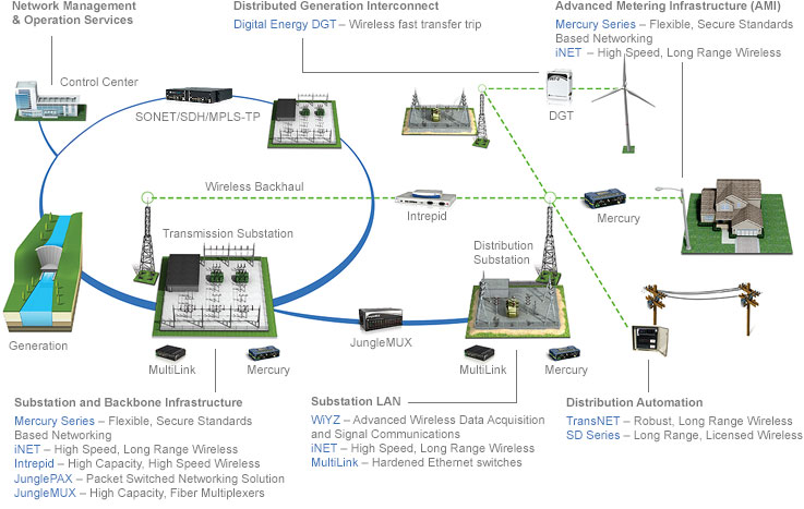 Smart Grid Communications Solutions