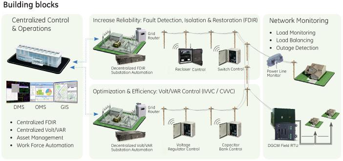 electric power distribution reliability pdf