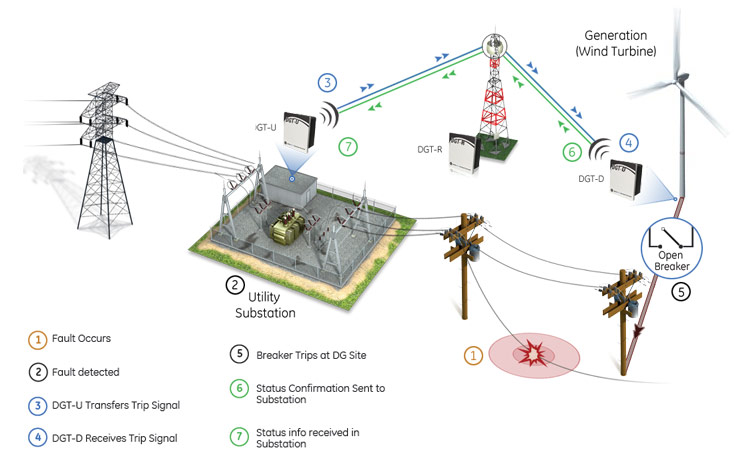 En likewise Two Way Switching Diagram Australia Dolgular   Incredible Wiring Switch moreover Youve Got Power Get Simple Guide Electrical System together with Accidentally Plugging Into 240 Volt Outlet further Dishtv Satellite Wiring Diagram. on 3 way electrical connection diagram