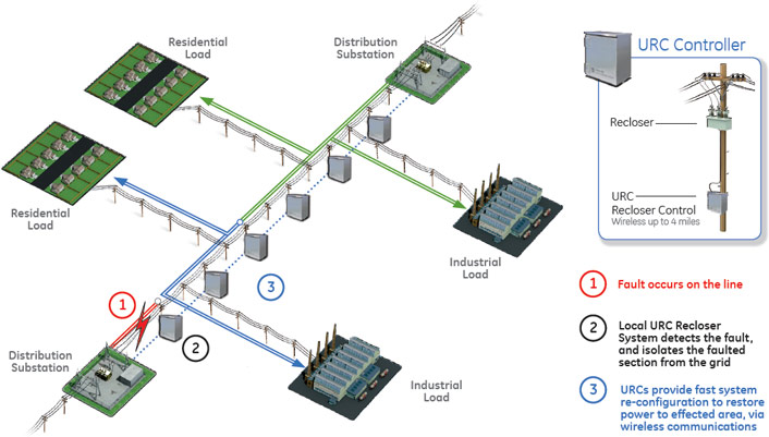 Protection Amp Control Smart Grid Innovations Ge Digital