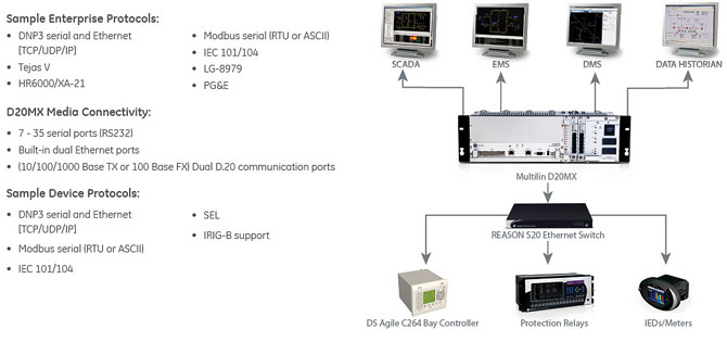 GE Multilin D20MX – Advanced Substation Substation Controller