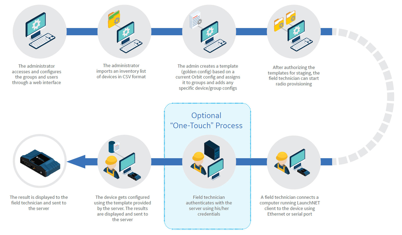 Lean and intuitive provisioning process