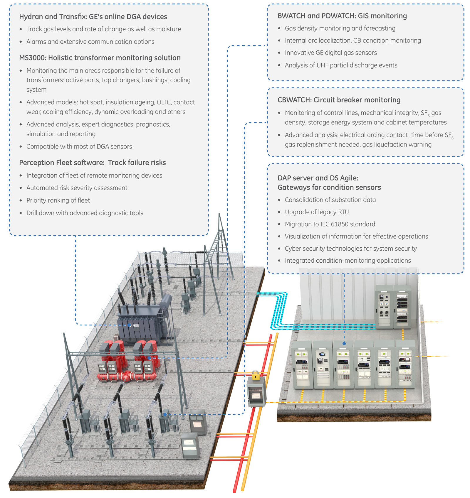 Asset Performance Management Ge Grid Solutions Circuit Breaker Integral Temperature Monitoring For Advance Detection Optimize Maintenance And Replacement Decisions With Ges