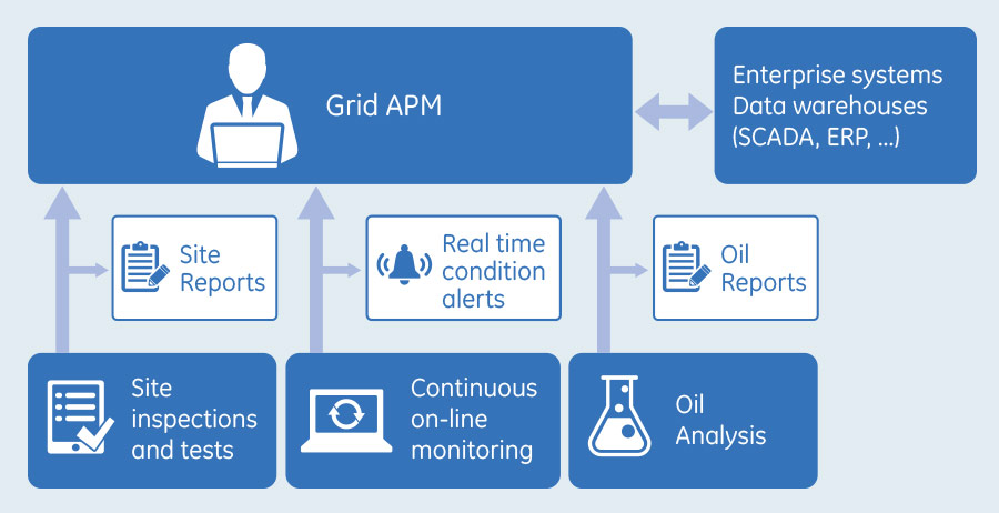 asset performance management    ge grid solutions