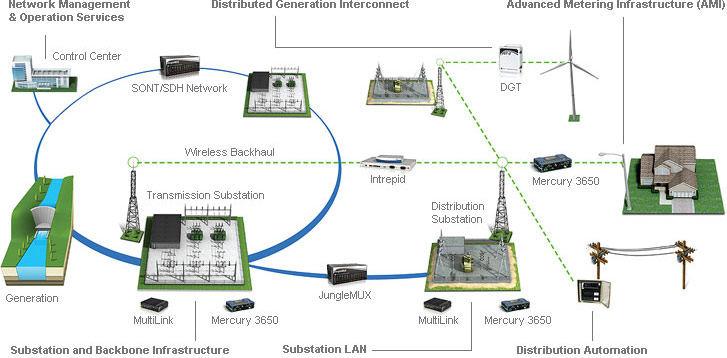 Utilities require an economical solution to enable fast and secure ... Power Distance