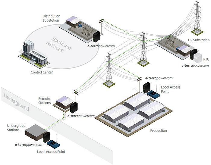 communications e terrapowercomindustry application example