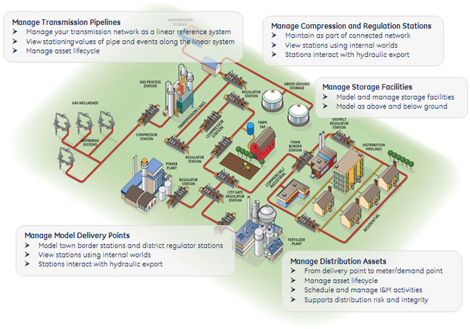 GE Grid Solutions Geospatial Smallworld Gas Distribution - Map of us system of underground pipelines and utilities
