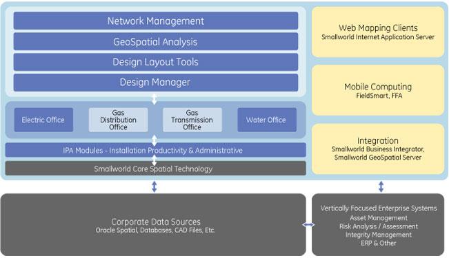 ge digital energy    geospatial    smallworld gas