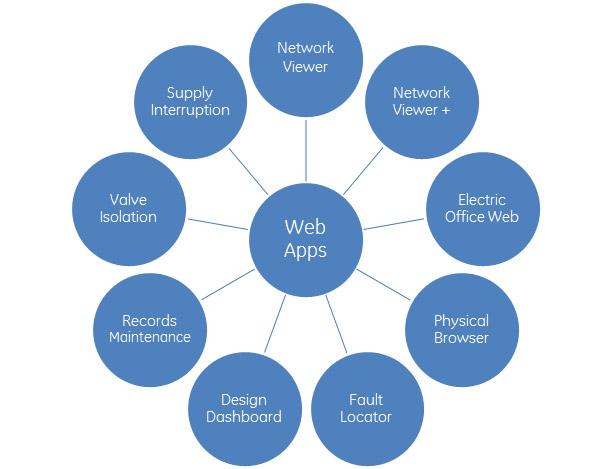 Ge Digital Energy Geospatial Smallworld Web Solutions