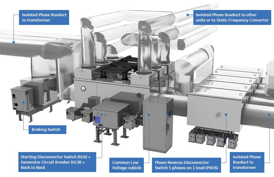 Generator Circuit Breakers