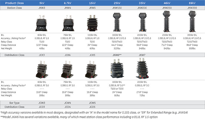 Superbute Current And Voltage Transformers Up To 69kv
