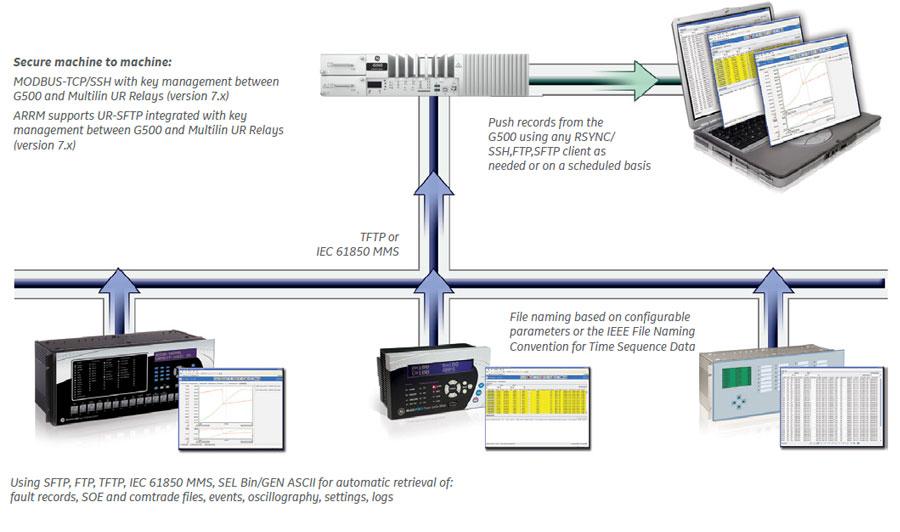 Multilin G500 Advanced Substation Gateway : GE Grid Solutions