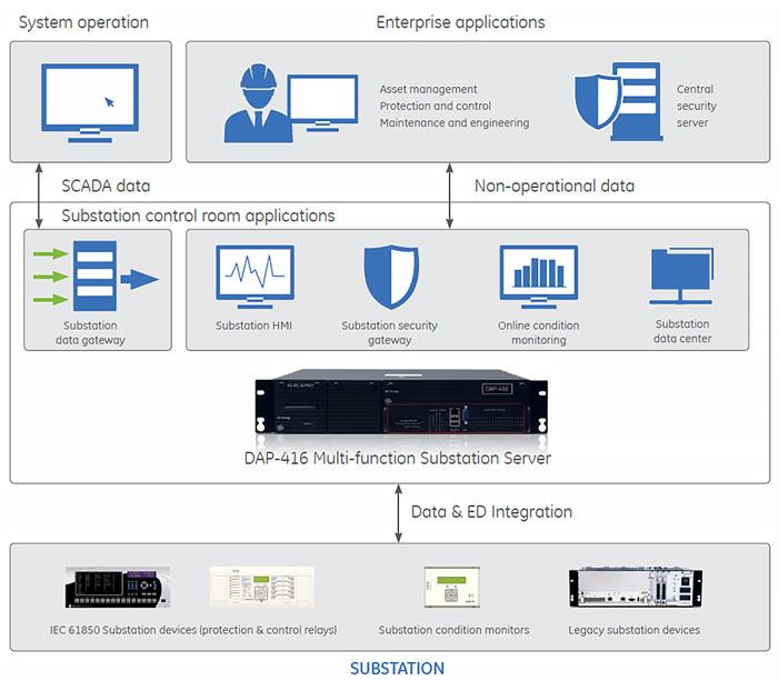 DAPserver Multi-function Substation Server