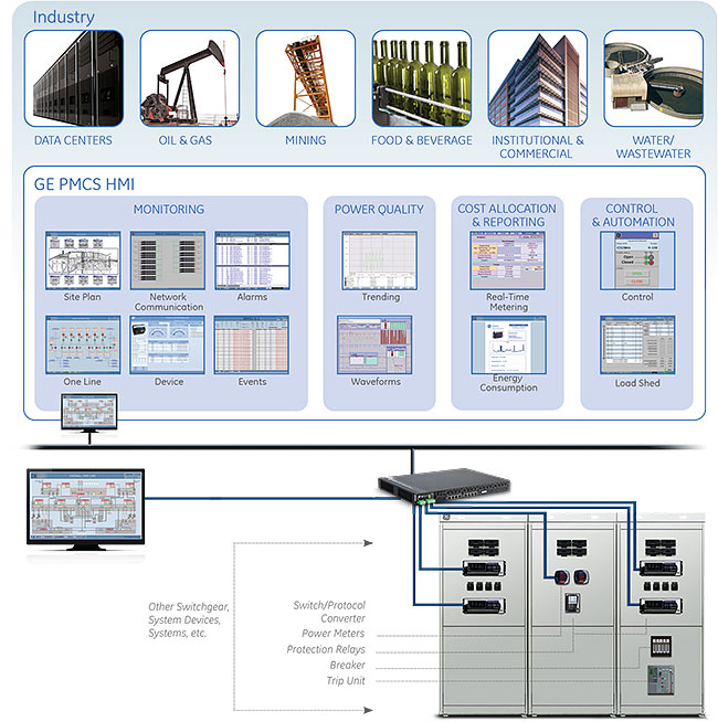 Pmcs Integrated Energy Management System