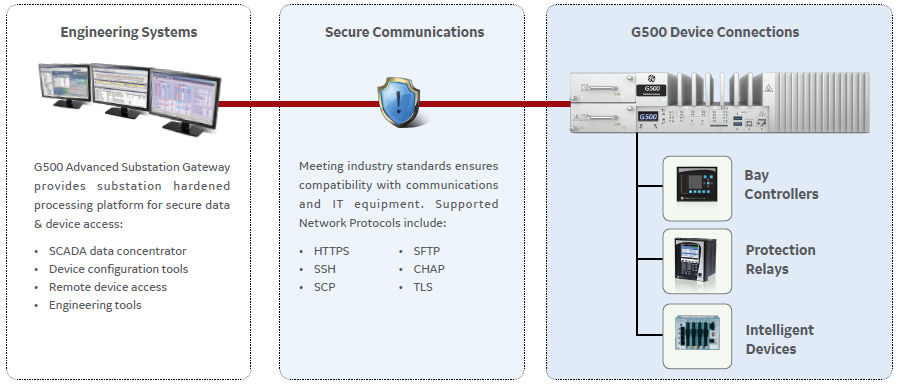 G500 Secure-Access
