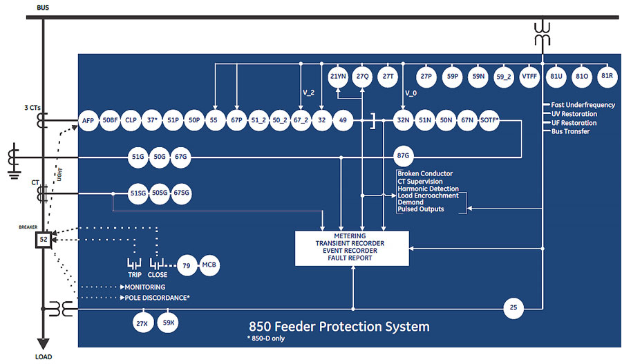 850 Feeder Protection System