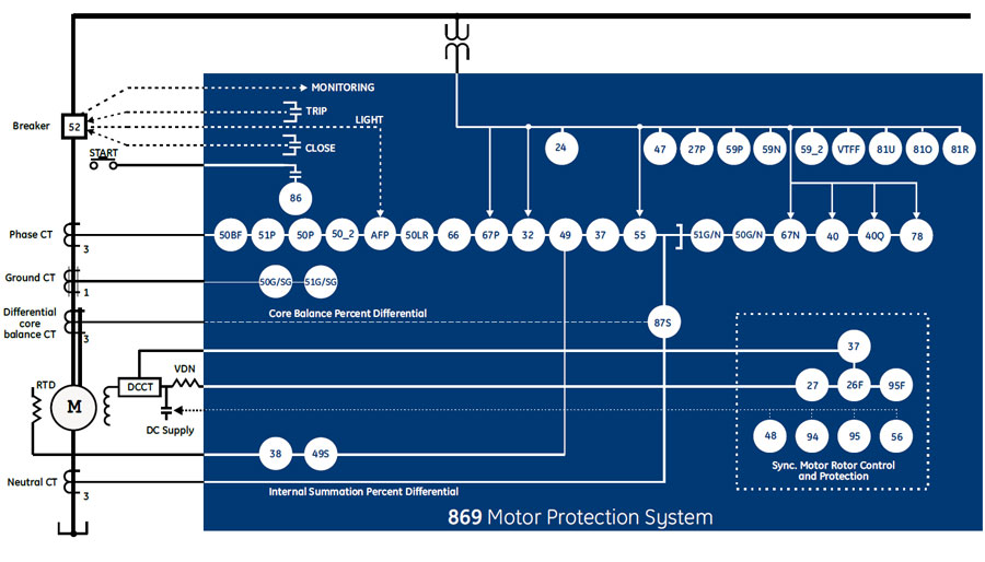 869 Motor Protection System
