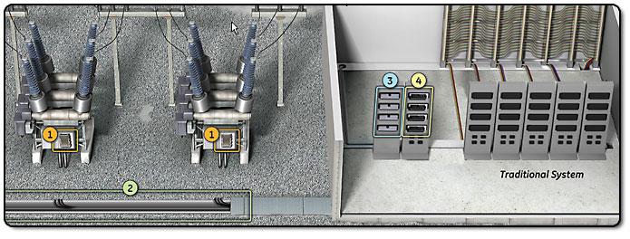 Hardfiber System Iec 61850 Process Bus Solution