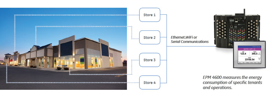 Application Example: Multi-Tenant Metering