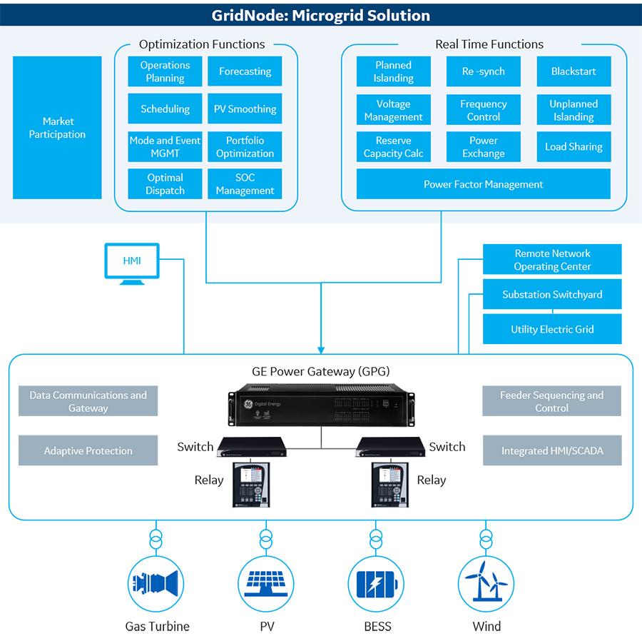 Microgrid Architecture
